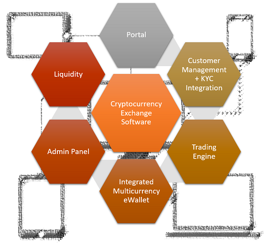 eExchange Management Solution
