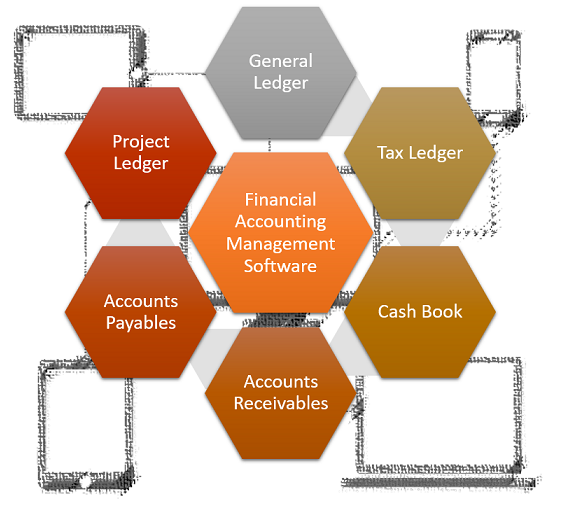 eFinancials Business Management Solution