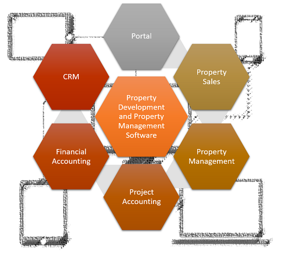 eProperty Business Management Solution