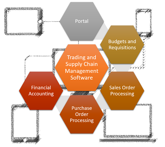 eTrading Business Management Solution